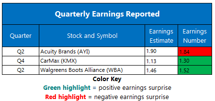 Earnings April 2