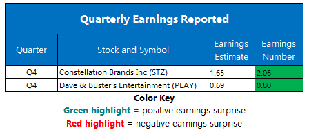 Earnings April 3