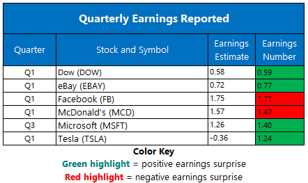 Earnings April 30