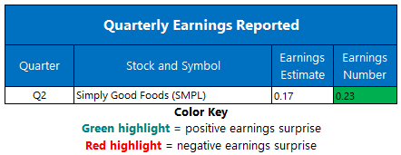Earnings April 6