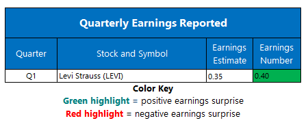 Earnings April 8