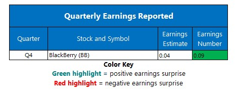 earnings chart april 1