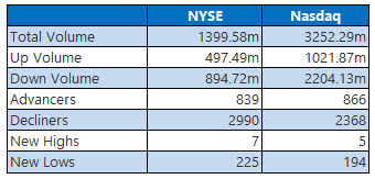 NYSE and Nasdaq Stat April 3