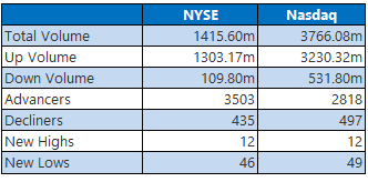 NYSE and Nasdaq Stat April 6