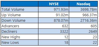 NYSE and Nasdaq Stat May 1