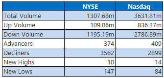 NYSE and Nasdaq Stats April 1