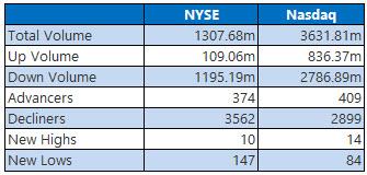 NYSE and Nasdaq Stats April 1