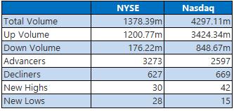 NYSE and Nasdaq Stats April 17