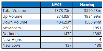 NYSE and Nasdaq Stats April 2