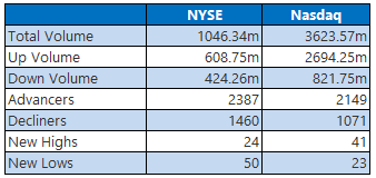 NYSE and Nasdaq Stats April 24