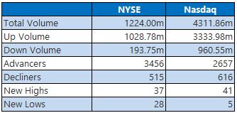 NYSE and Nasdaq Stats April 29