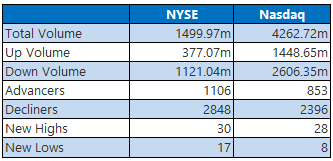NYSE and Nasdaq Stats April 30