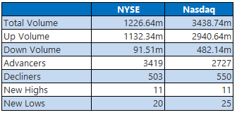 NYSE and Nasdaq Stats April 8