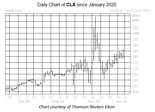 WKEND Stock Chart CLX