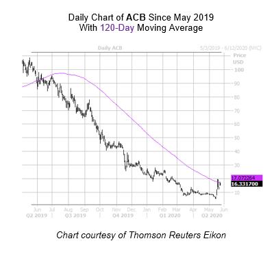 ACB Chart May 22