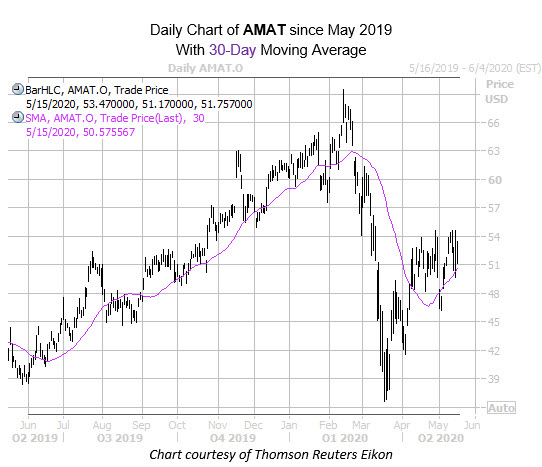 amat intraday may 15