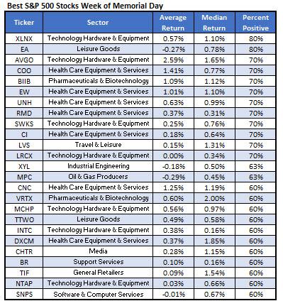 Best Stocks MDW