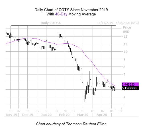COTY Chart May 8