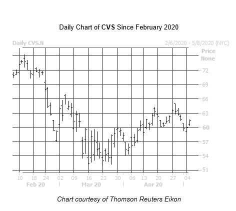 CVS Chart 2 May 5
