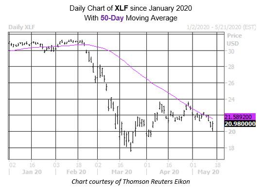 Daily Chart XLF