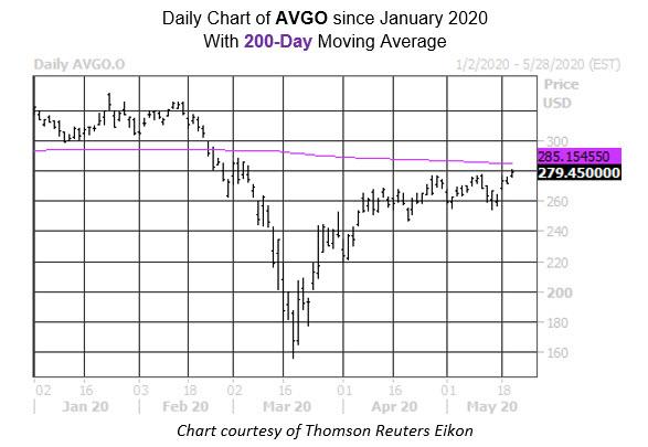 Daily Stock Chart AVGO