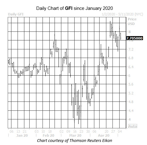 Daily Stock Chart GFI
