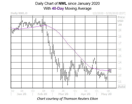 Daily Stock Chart NWL
