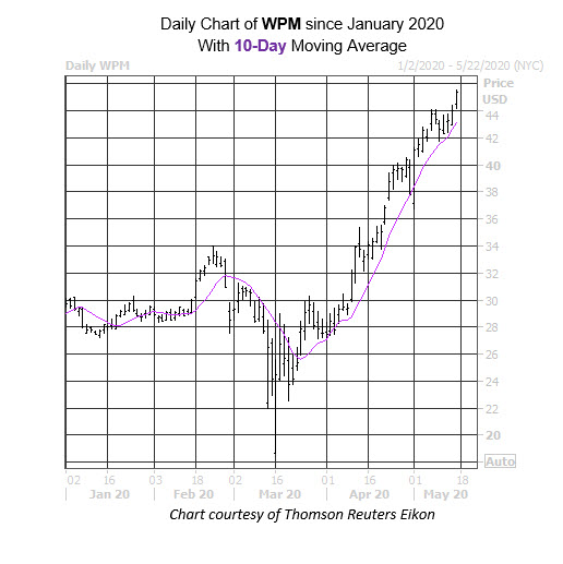 Daily Stock Chart WPM