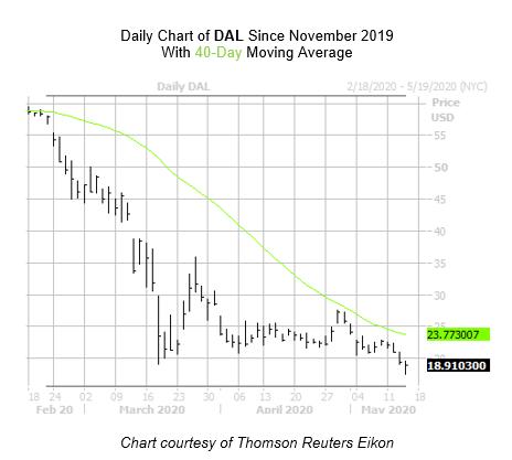 DAL Chart May 14