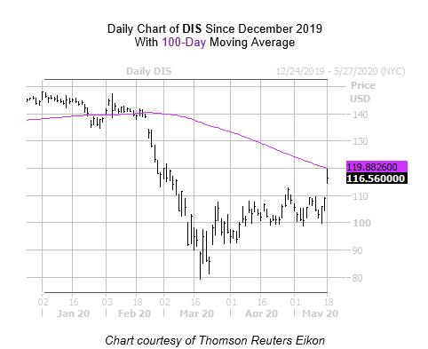DIS Chart 3 May 18
