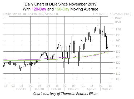 DLR Chart May 14