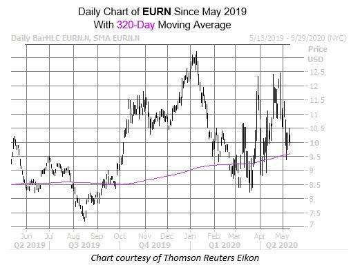 EURN May 11