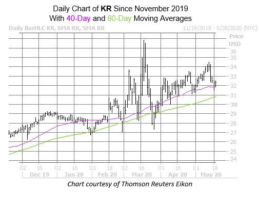 KR Chart May 19