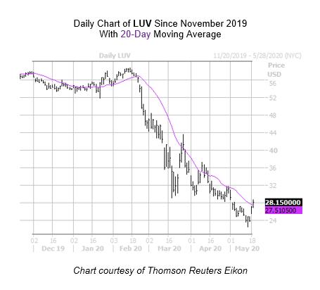 LUV Chart May 19