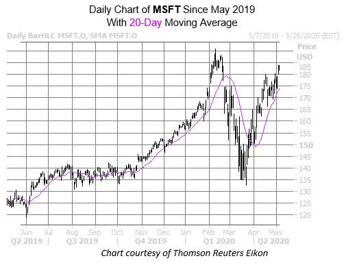 MSFT Chart May 6