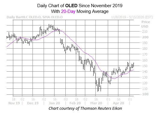 OLED Chart May 7