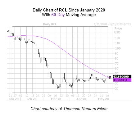 RCL Chart May 21