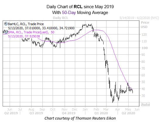 RCL May 13