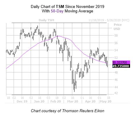 TSM Chart May 15