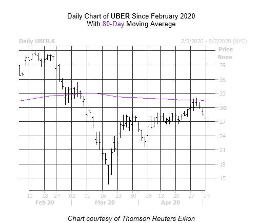 UBER Chart 2 May 4