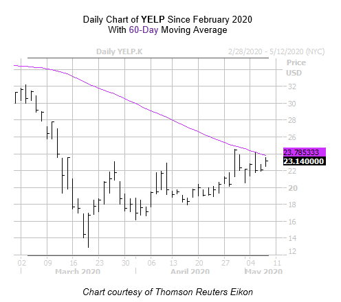 YELP Chart 2 May 7