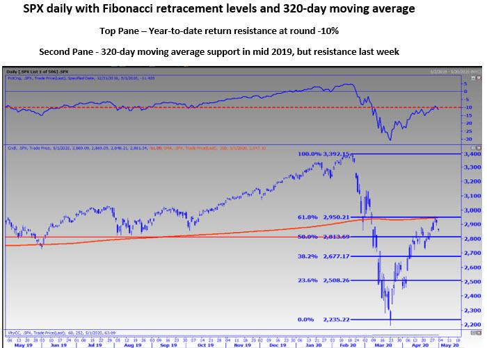 May 3 MMO Chart 1