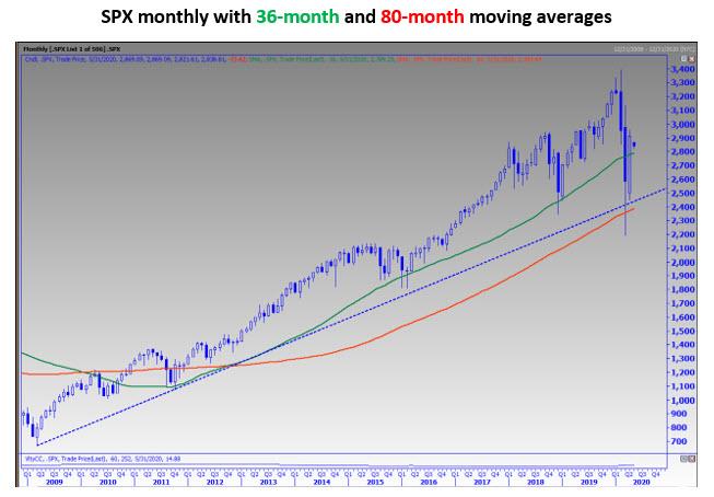 May 3 MMO Chart 3