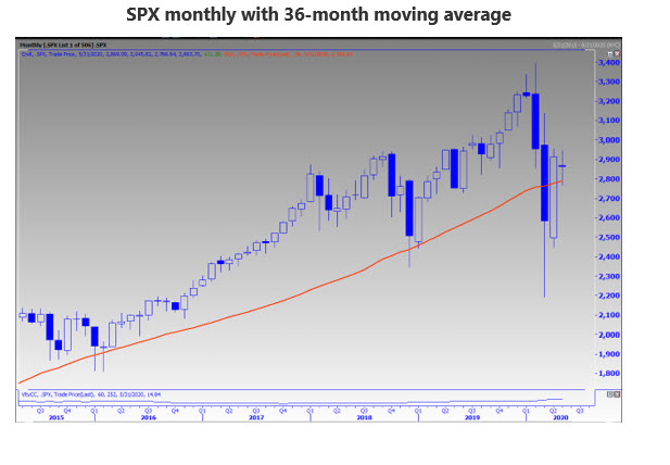 SPX Monthly 36