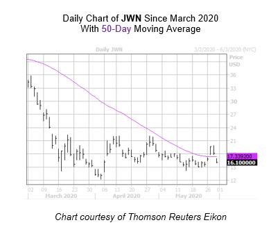 JWN Chart May 29