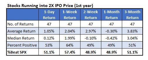 IPO 100 percent