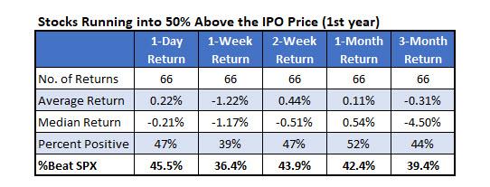 IPO 50 percent