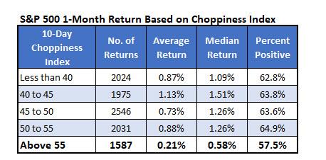 SPX Chopiness 1-month returns