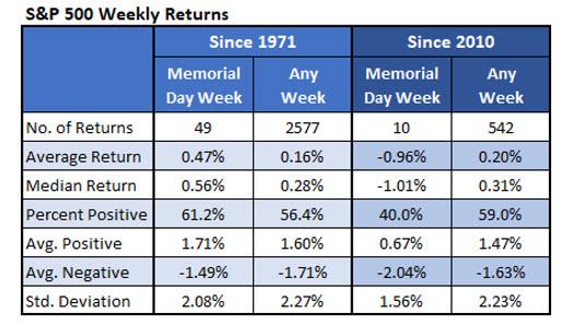 SPX Weekly Returns Memorial Day Week