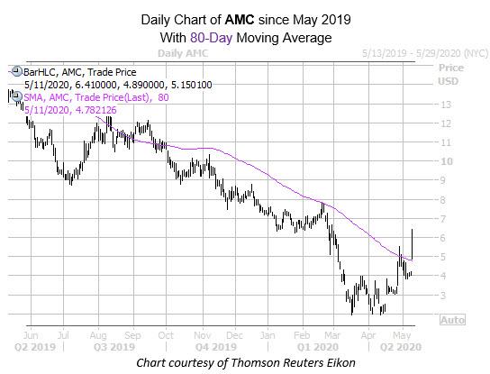 AMC chart may 11